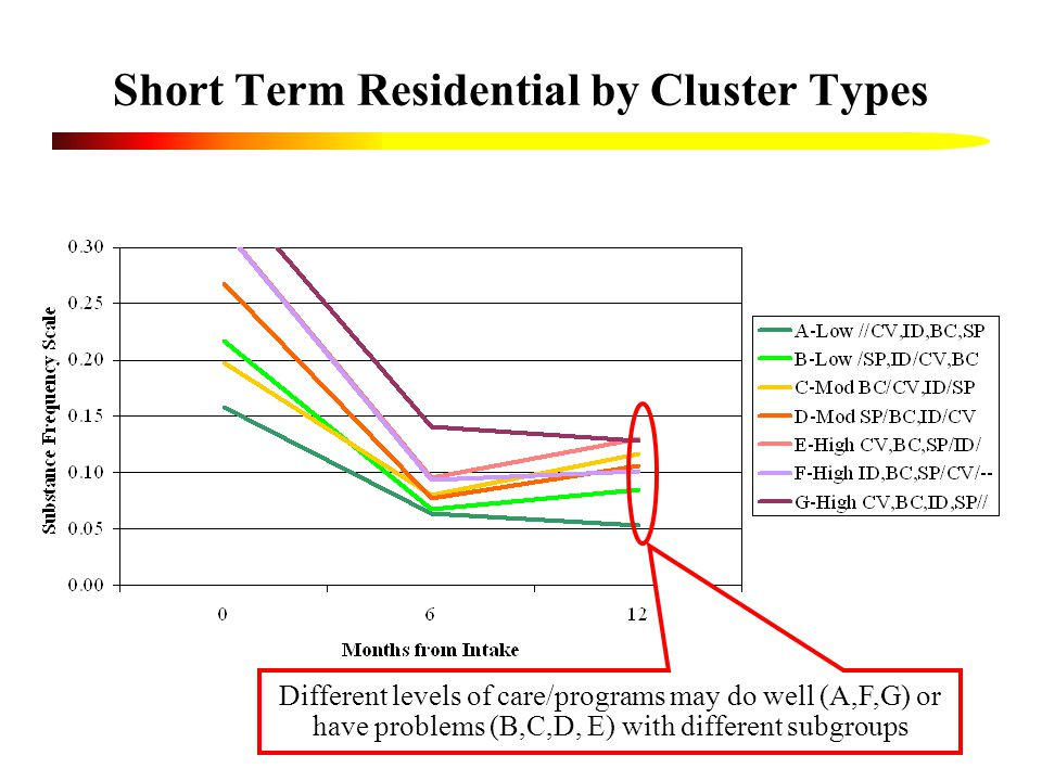 Short Term Residential by Cluster Types Different levels of care/programs may do well (A,F,G) or have problems (B,C,D, E) with different subgroups