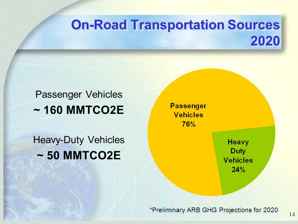 14 On-Road Transportation Sources 2020 Passenger Vehicles ~ 160 MMTCO2E Heavy-Duty Vehicles ~ 50 MMTCO2E *Preliminary ARB GHG Projections for 2020