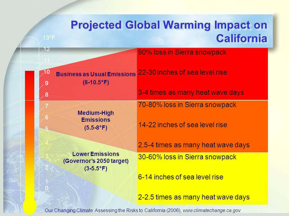70-80% loss in Sierra snowpack inches of sea level rise times as many heat wave days Medium-High Emissions (5.5-8°F) 90% loss in Sierra snowpack inches of sea level rise 3-4 times as many heat wave days Business as Usual Emissions (8-10.5°F) °F Our Changing Climate: Assessing the Risks to California (2006), % loss in Sierra snowpack 6-14 inches of sea level rise times as many heat wave days Lower Emissions (Governor's 2050 target) (3-5.5°F) Projected Global Warming Impact on California