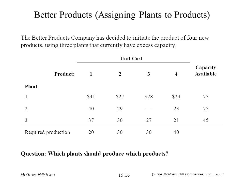 McGraw-Hill/Irwin © The McGraw-Hill Companies, Inc., Better Products (Assigning Plants to Products) The Better Products Company has decided to initiate the product of four new products, using three plants that currently have excess capacity.