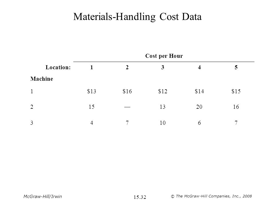 McGraw-Hill/Irwin © The McGraw-Hill Companies, Inc., Materials-Handling Cost Data Cost per Hour Location:12345 Machine 1$13$16$12$14$15 215—