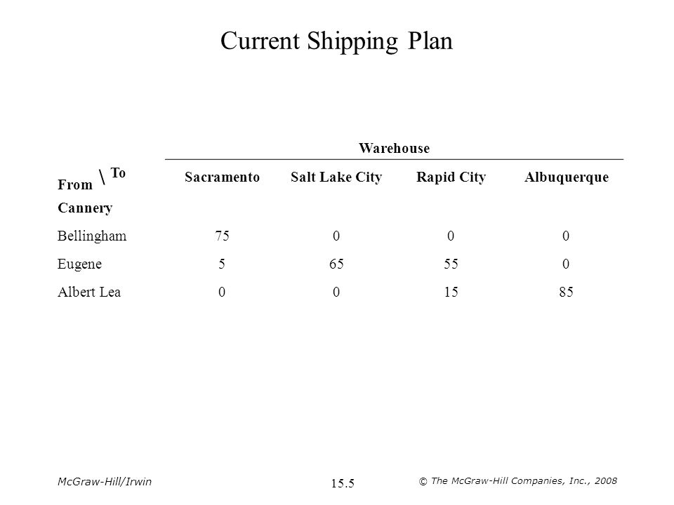 McGraw-Hill/Irwin © The McGraw-Hill Companies, Inc., Current Shipping Plan Warehouse From \ To SacramentoSalt Lake CityRapid CityAlbuquerque Cannery Bellingham75000 Eugene Albert Lea001585