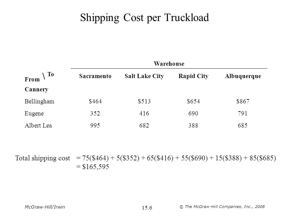 McGraw-Hill/Irwin © The McGraw-Hill Companies, Inc., Shipping Cost per Truckload Warehouse From \ To SacramentoSalt Lake CityRapid CityAlbuquerque Cannery Bellingham$464$513$654$867 Eugene Albert Lea Total shipping cost= 75($464) + 5($352) + 65($416) + 55($690) + 15($388) + 85($685) = $165,595