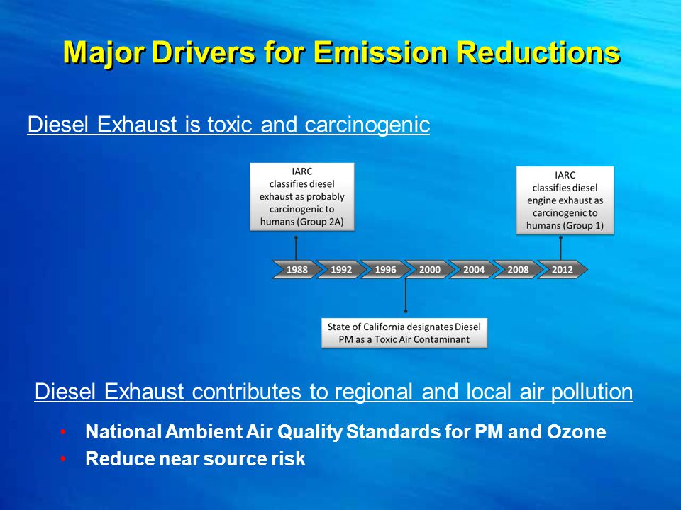 Major Drivers for Emission Reductions National Ambient Air Quality Standards for PM and Ozone Reduce near source risk Diesel Exhaust is toxic and carcinogenic Diesel Exhaust contributes to regional and local air pollution