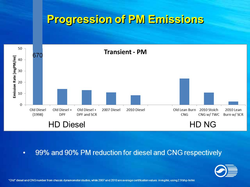 99% and 90% PM reduction for diesel and CNG respectively HD Diesel HD CNG Light Duty 670 HD Diesel HD NG Old diesel and CNG number from chassis dynamometer studies, while 2007 and 2010 are average certification values in mg/mi, using 2.9 bhp-hr/mi Progression of PM Emissions