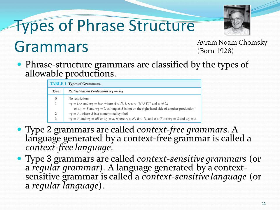 Types of Phrase Structure Grammars Phrase-structure grammars are classified by the types of allowable productions.