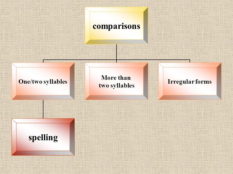 Курсовая работа Григорьевой Р А Московский район школа ppt  2 comparisons one two syllables spelling more than two syllables irregular forms