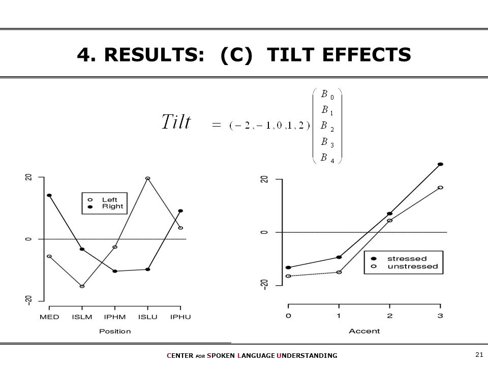 CENTER FOR SPOKEN LANGUAGE UNDERSTANDING RESULTS: (C) TILT EFFECTS
