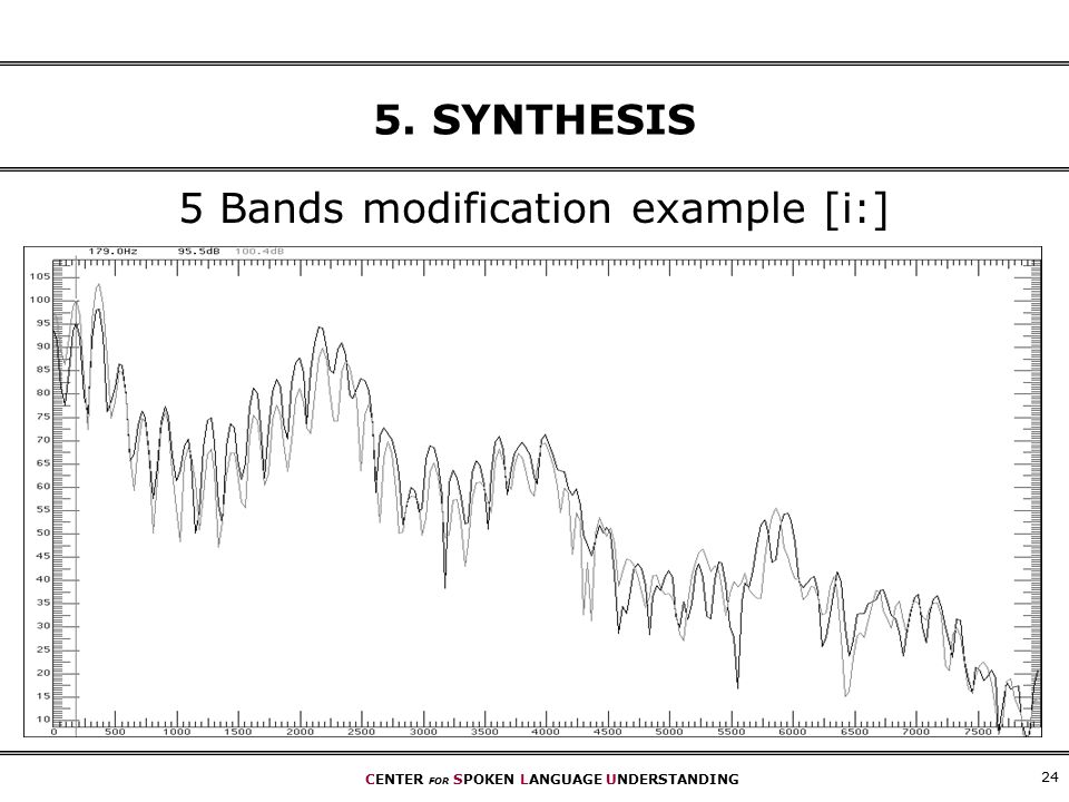 CENTER FOR SPOKEN LANGUAGE UNDERSTANDING SYNTHESIS 5 Bands modification example [i:]