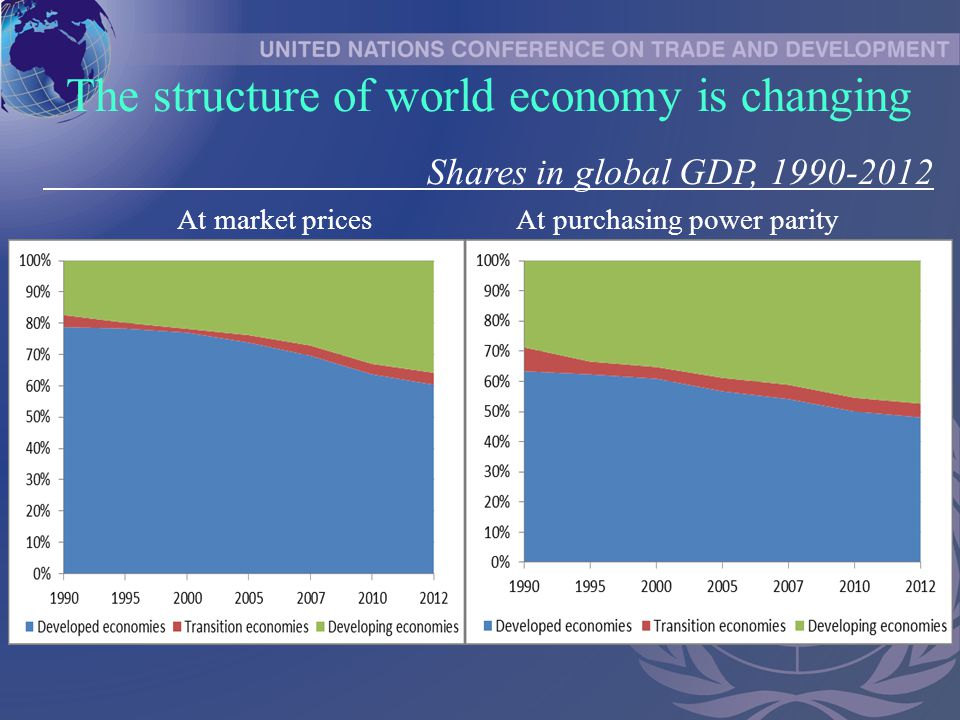 At market prices At purchasing power parity The structure of world economy is changing Shares in global GDP,