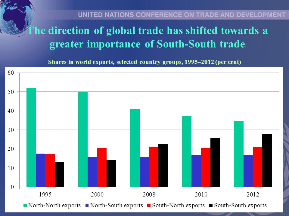 The direction of global trade has shifted towards a greater importance of South-South trade Shares in world exports, selected country groups, 1995–2012 (per cent)
