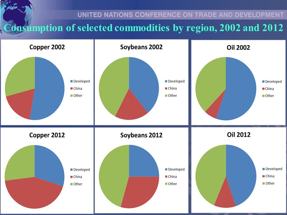 Consumption of selected commodities by region, 2002 and 2012