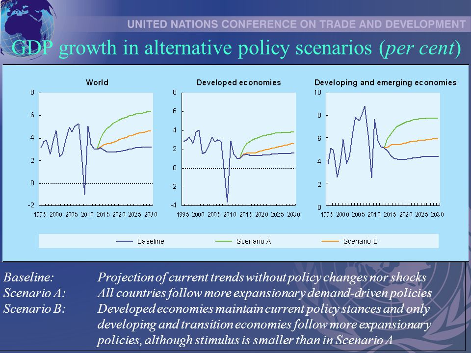 GDP growth in alternative policy scenarios (per cent) Baseline:Projection of current trends without policy changes nor shocks Scenario A:All countries follow more expansionary demand-driven policies Scenario B:Developed economies maintain current policy stances and only developing and transition economies follow more expansionary policies, although stimulus is smaller than in Scenario A