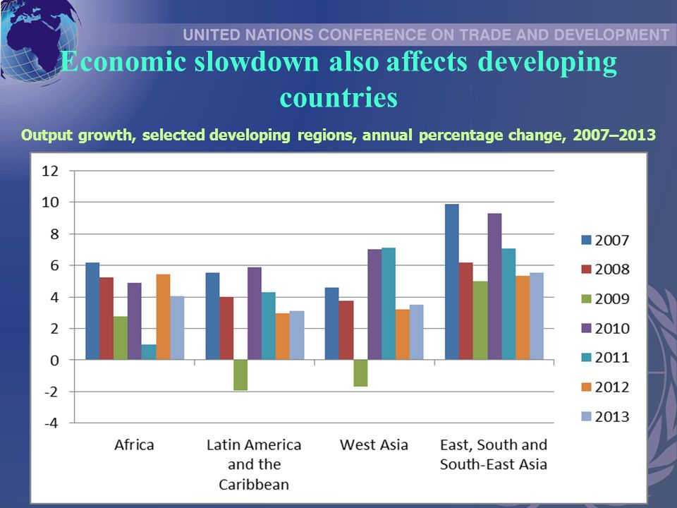 Economic slowdown also affects developing countries Output growth, selected developing regions, annual percentage change, 2007–2013