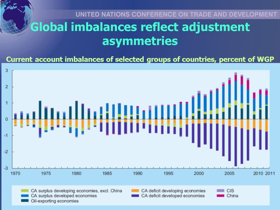 Global imbalances reflect adjustment asymmetries Current account imbalances of selected groups of countries, percent of WGP