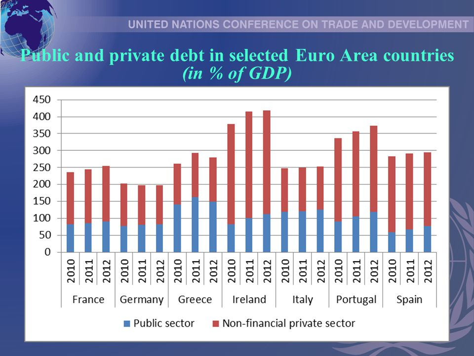 Public and private debt in selected Euro Area countries (in % of GDP)