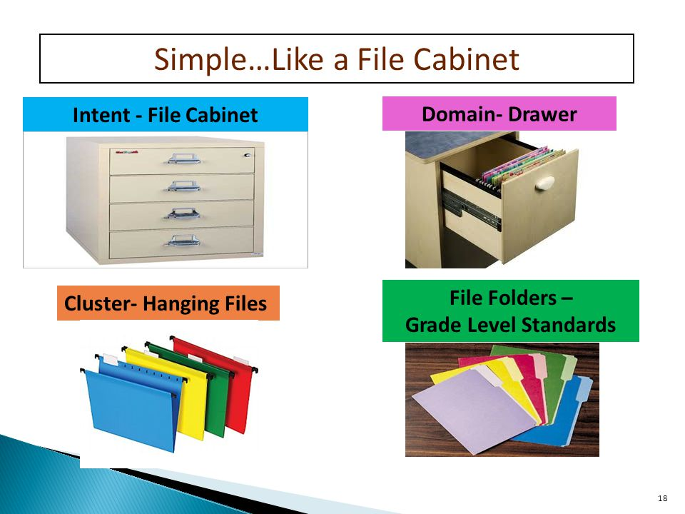 18 Intent - File Cabinet Cluster- Hanging Files Domain- Drawer File Folders – Grade Level Standards Simple…Like a File Cabinet