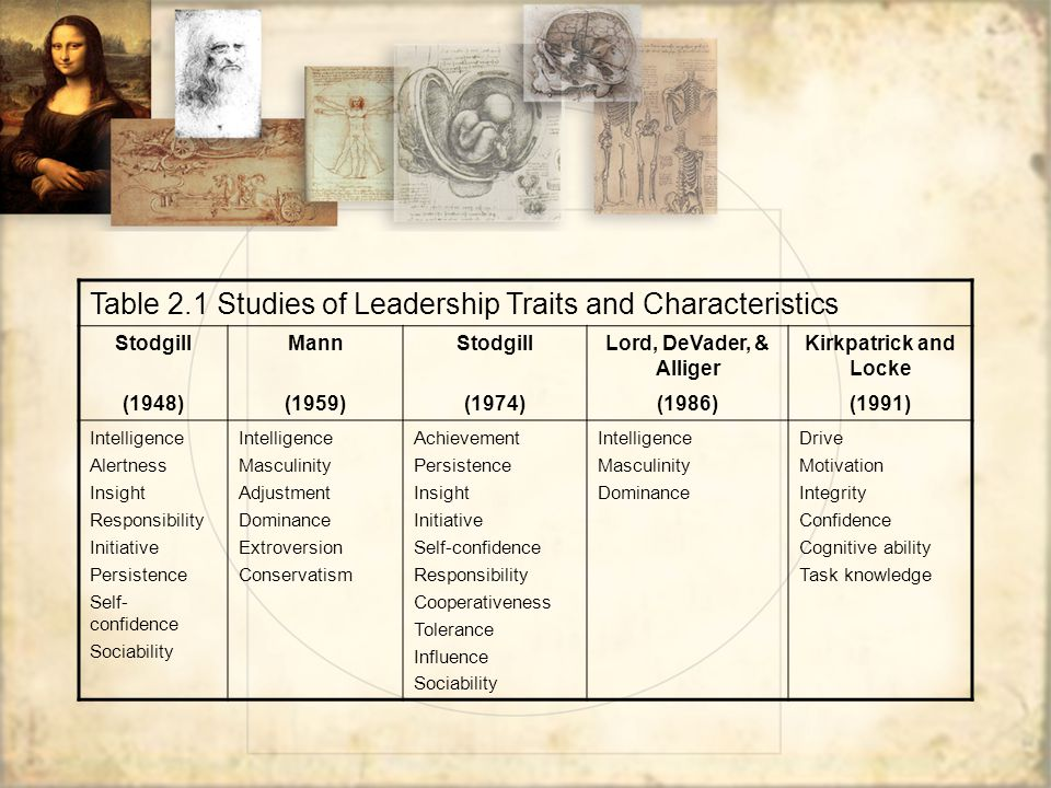 Table 2.1 Studies of Leadership Traits and Characteristics StodgillMannStodgillLord, DeVader, & Alliger Kirkpatrick and Locke (1948)(1959)(1974)(1986)(1991) Intelligence Alertness Insight Responsibility Initiative Persistence Self- confidence Sociability Intelligence Masculinity Adjustment Dominance Extroversion Conservatism Achievement Persistence Insight Initiative Self-confidence Responsibility Cooperativeness Tolerance Influence Sociability Intelligence Masculinity Dominance Drive Motivation Integrity Confidence Cognitive ability Task knowledge
