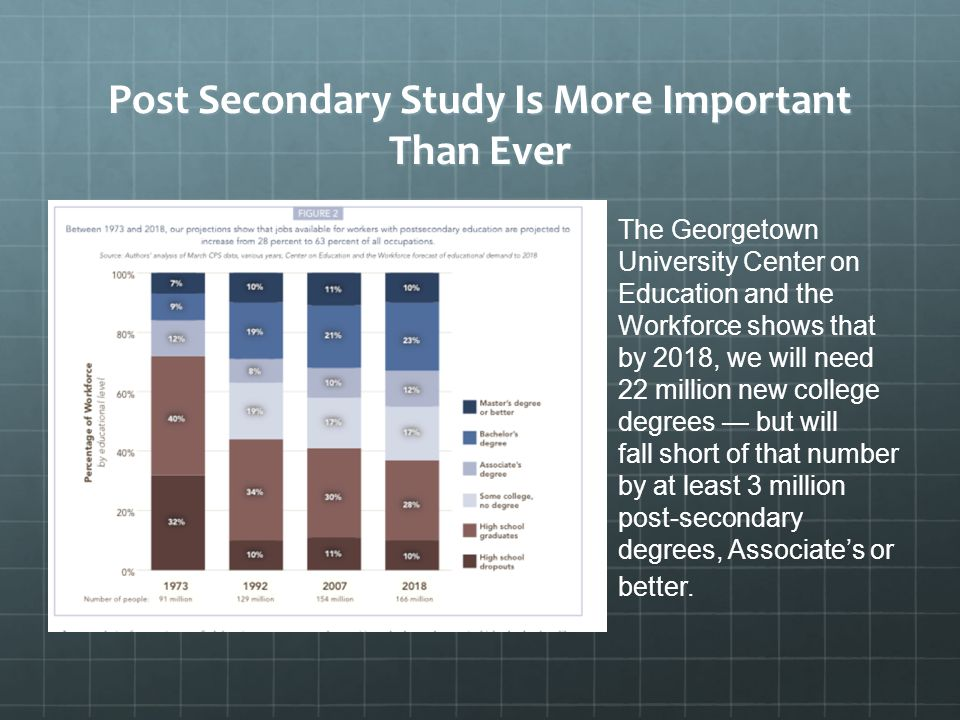 Post Secondary Study Is More Important Than Ever The Georgetown University Center on Education and the Workforce shows that by 2018, we will need 22 million new college degrees — but will fall short of that number by at least 3 million post-secondary degrees, Associate's or better.