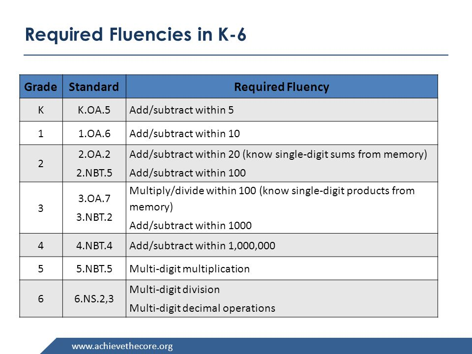 Required Fluencies in K-6 GradeStandardRequired Fluency K K.OA.5 Add/subtract within OA.6 Add/subtract within OA.2 2.NBT.5 Add/subtract within 20 (know single-digit sums from memory) Add/subtract within OA.7 3.NBT.2 Multiply/divide within 100 (know single-digit products from memory) Add/subtract within NBT.4 Add/subtract within 1,000, NBT.5 Multi-digit multiplication 66.NS.2,3 Multi-digit division Multi-digit decimal operations