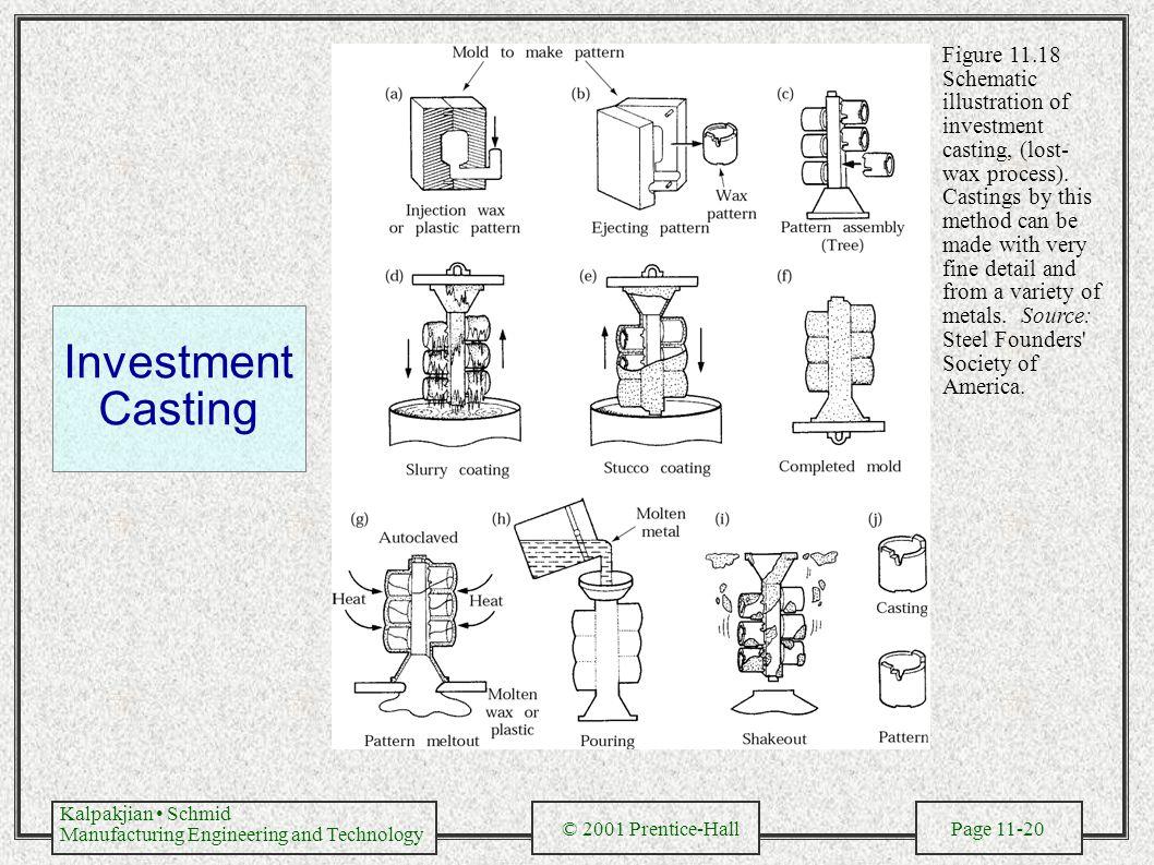 Kalpakjian schmid manufacturing engineering and technology 2001 20 kalpakjian pooptronica