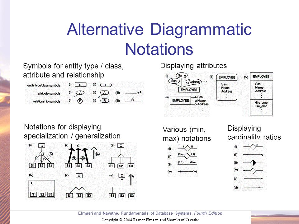 Elmasri and Navathe, Fundamentals of Database Systems, Fourth Edition Copyright © 2004 Ramez Elmasri and Shamkant Navathe Alternative Diagrammatic Notations Symbols for entity type / class, attribute and relationship Displaying attributes Displaying cardinality ratios Various (min, max) notations Notations for displaying specialization / generalization