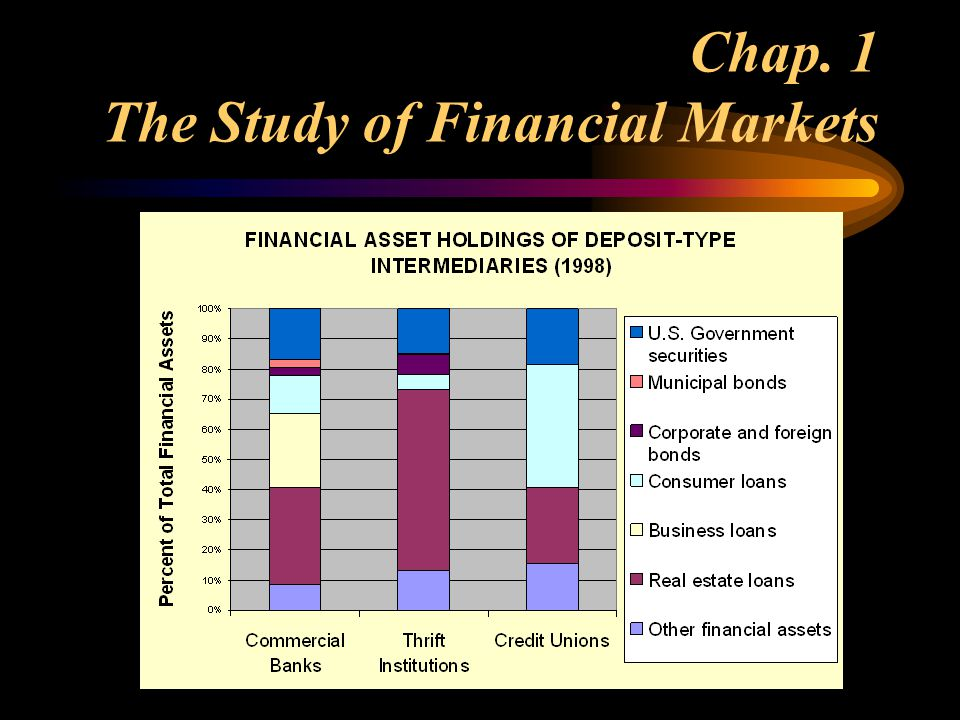 Chap. 1 The Study of Financial Markets