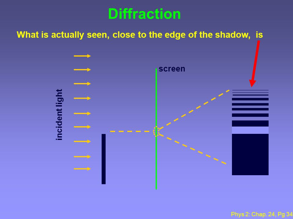 Phys 2: Chap. 24, Pg 33 What is Diffraction. Waves can bend around corners.