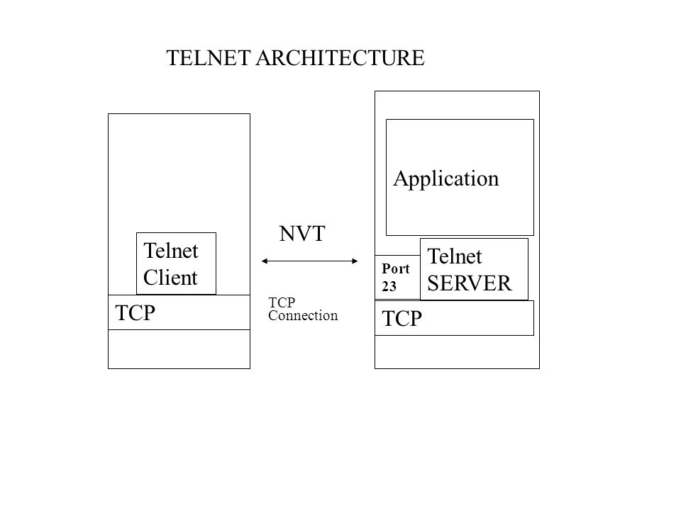 TELNET ARCHITECTURE Telnet Client TCP Telnet SERVER Application Port 23 NVT TCP Connection