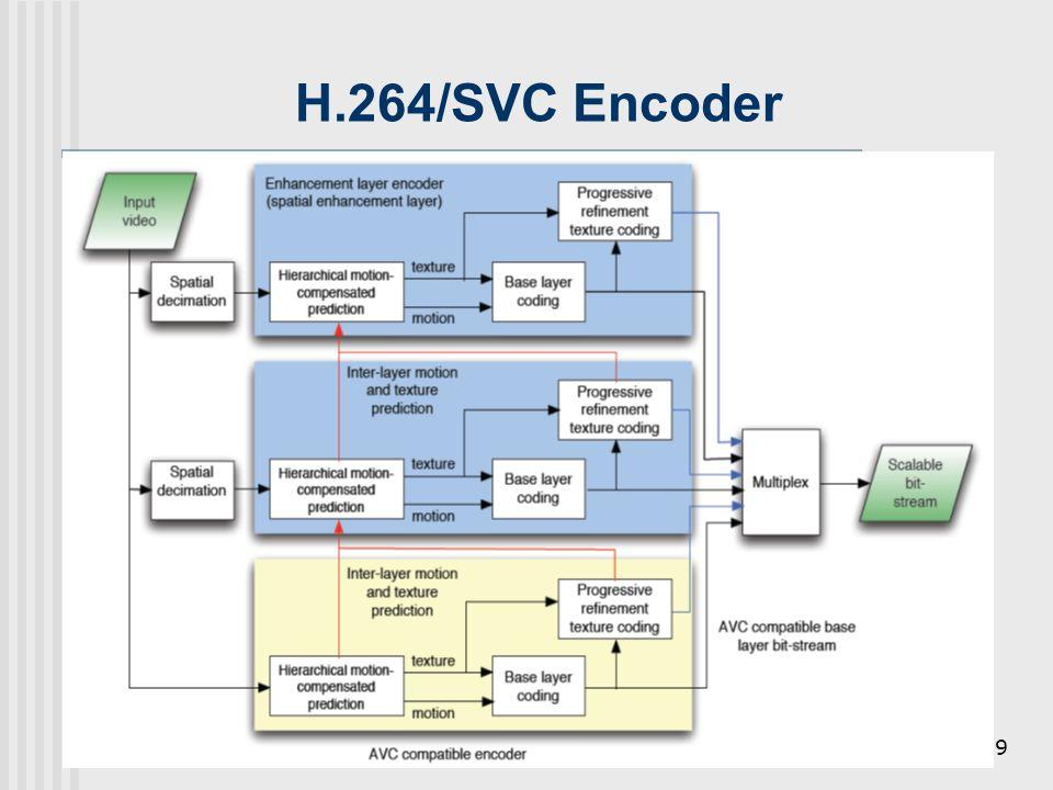 Feb 2009hmhang/EECS, NTUT19 H.264/SVC Encoder