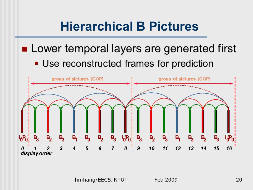 Feb 2009hmhang/EECS, NTUT20 Hierarchical B Pictures Lower temporal layers are generated first  Use reconstructed frames for prediction I 0 /P 0 B 1 B 2 B 3 I 0 0 I 0 0 B 3 B 3 B 3 B 3 B 3 B 3 B 3 B 2 B 2 B 2 B 1 012218167915351113610144 display order group of pictures (GOP) I 0 /P 0 B 1 B 2 B 3 I 0 0 I 0 0 B 3 B 3 B 3 B 3 B 3 B 3 B 3 B 2 B 2 B 2 B 1 012218167915351113610144 display order group of pictures (GOP)