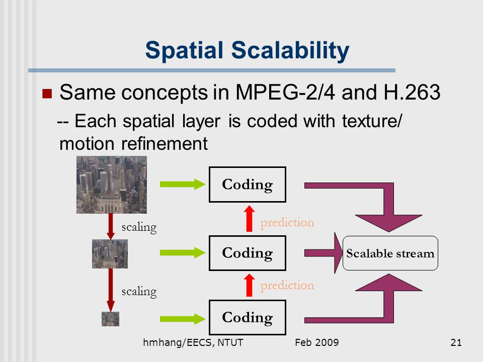 Feb 2009hmhang/EECS, NTUT21 Spatial Scalability Same concepts in MPEG-2/4 and H.263 -- Each spatial layer is coded with texture/ motion refinement scaling Coding Scalable stream prediction