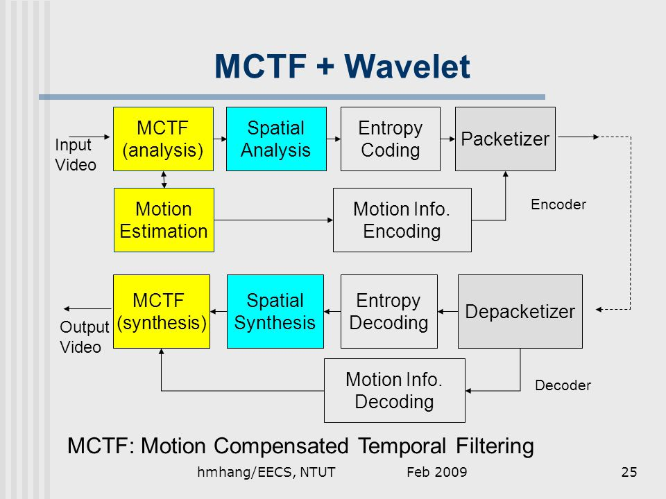MCTF + Wavelet MCTF: Motion Compensated Temporal Filtering Spatial Analysis MCTF (analysis) Entropy Coding Packetizer Motion Estimation Motion Info.