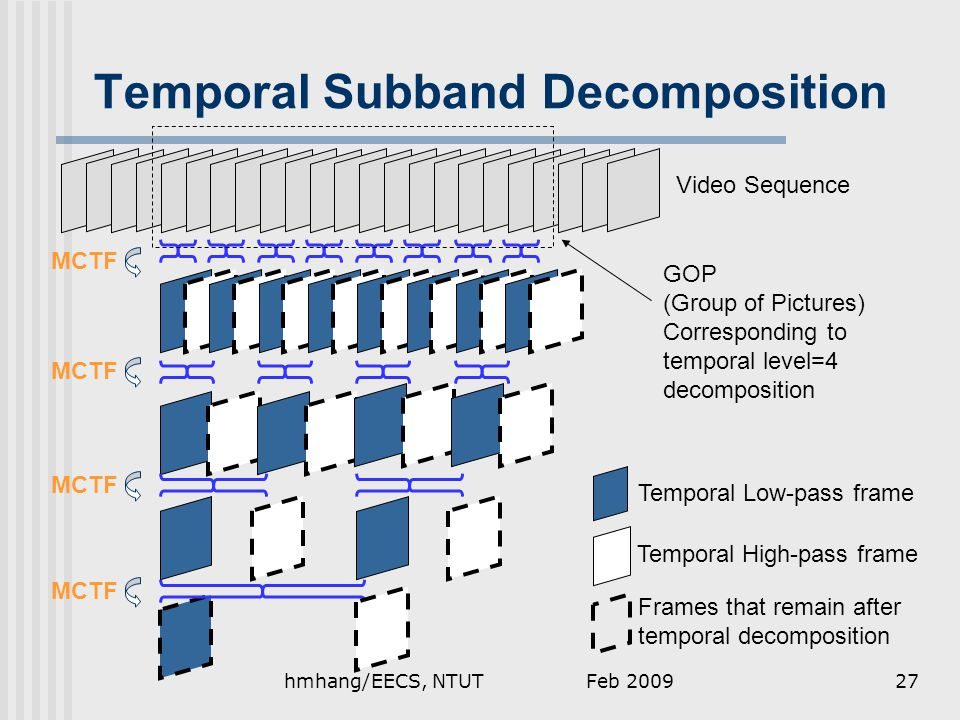 Temporal Subband Decomposition GOP (Group of Pictures) Corresponding to temporal level=4 decomposition Temporal Low-pass frame Temporal High-pass frame Frames that remain after temporal decomposition MCTF Video Sequence Feb 200927hmhang/EECS, NTUT