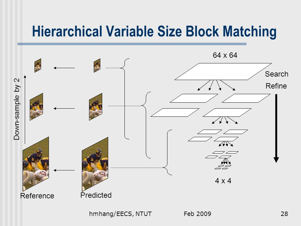Hierarchical Variable Size Block Matching Down-sample by 2 Reference Predicted Search Refine 64 x 64 4 x 4 Feb 200928hmhang/EECS, NTUT