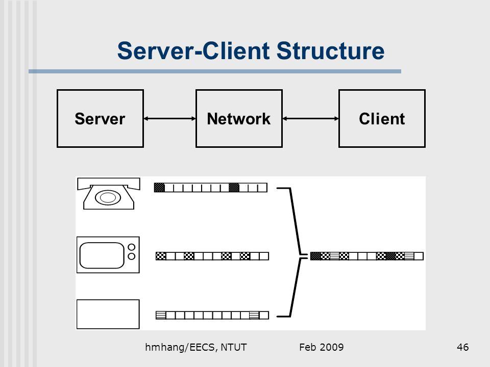 Feb 2009hmhang/EECS, NTUT46 Server-Client Structure ServerNetworkClient