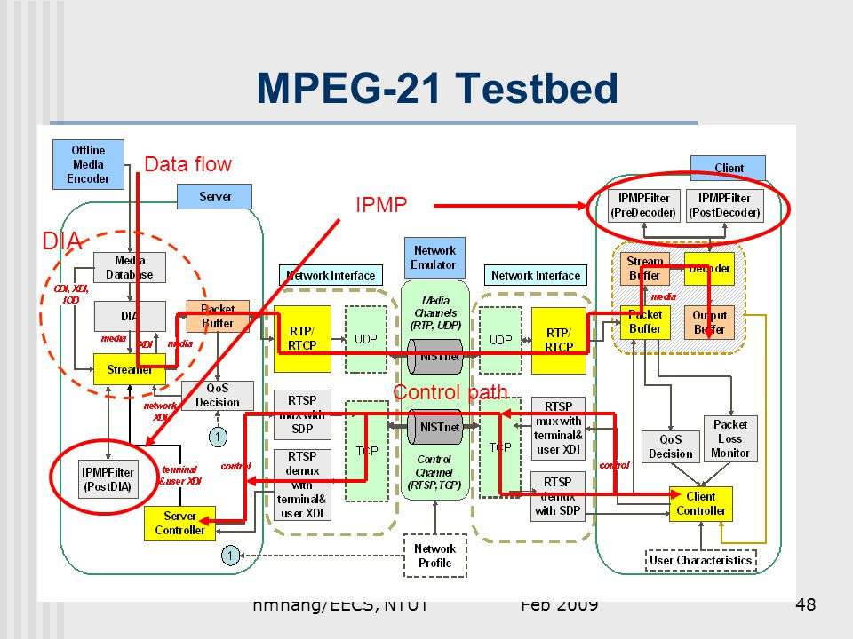 Feb 2009hmhang/EECS, NTUT48 MPEG-21 Testbed Data flow Control path IPMP DIA