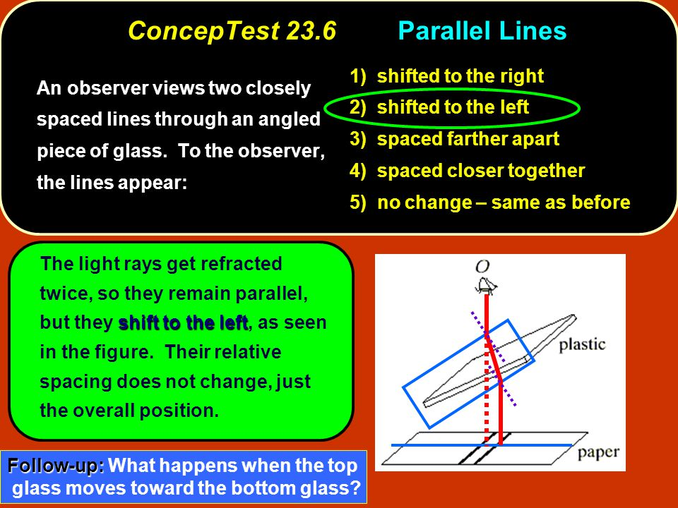 shift to the left The light rays get refracted twice, so they remain parallel, but they shift to the left, as seen in the figure.