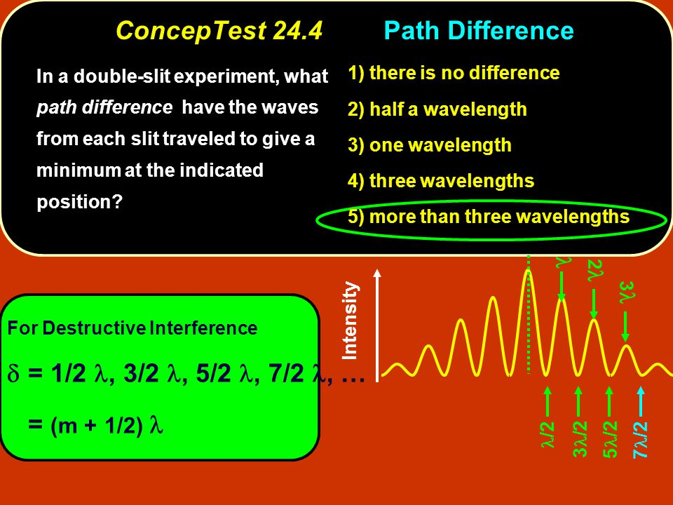 Intensity 7 /2 /2 3 /2 5 /2 For Destructive Interference  = 1/2, 3/2, 5/2, 7/2, … = (m + 1/2) 2 3 1) there is no difference 2) half a wavelength 3) one wavelength 4) three wavelengths 5) more than three wavelengths In a double-slit experiment, what path difference have the waves from each slit traveled to give a minimum at the indicated position.