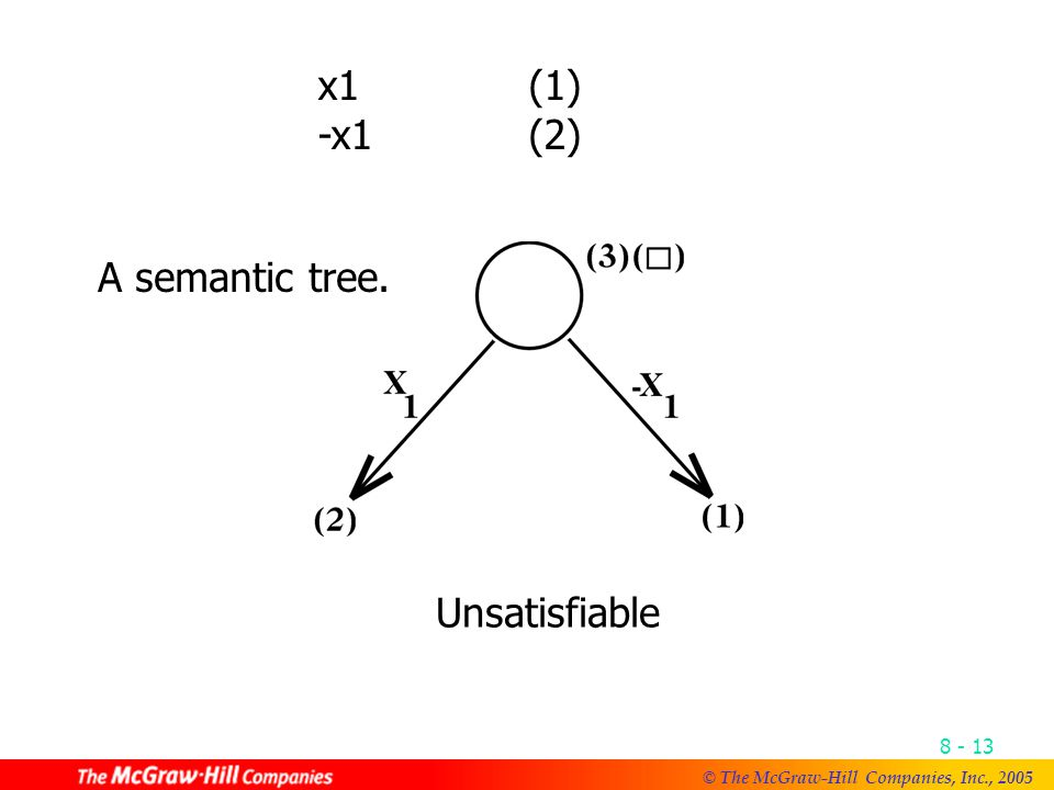 © The McGraw-Hill Companies, Inc., A semantic tree. x1(1) -x1(2) Unsatisfiable