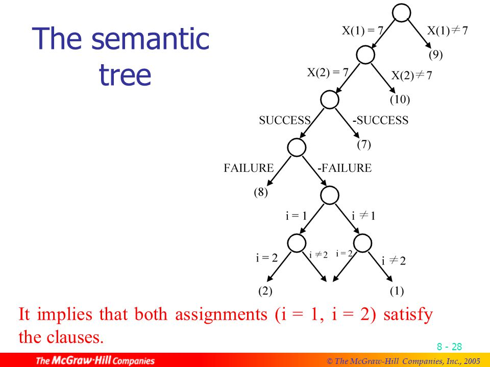© The McGraw-Hill Companies, Inc., The semantic tree It implies that both assignments (i = 1, i = 2) satisfy the clauses.