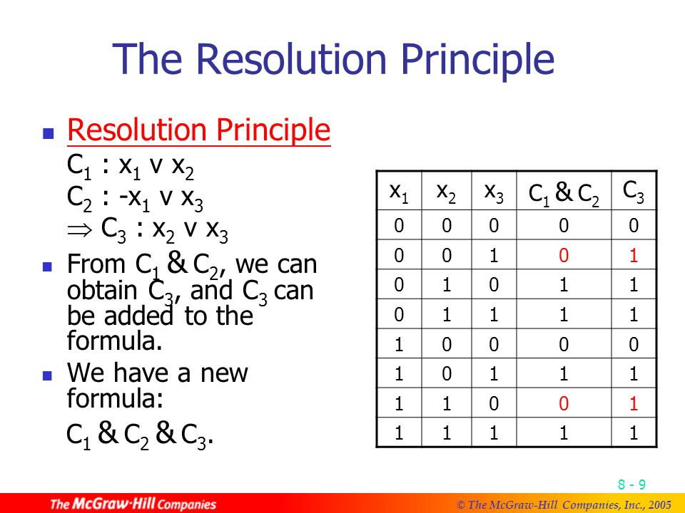 © The McGraw-Hill Companies, Inc., Resolution Principle C 1 : x 1 v x 2 C 2 : -x 1 v x 3  C 3 : x 2 v x 3 From C 1 & C 2, we can obtain C 3, and C 3 can be added to the formula.
