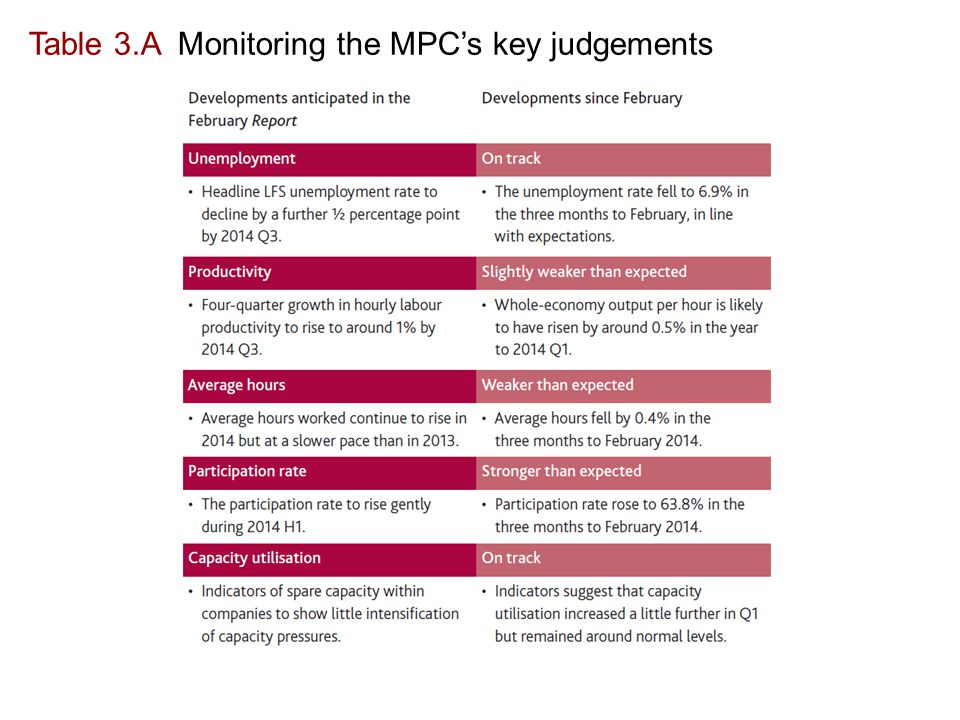 Table 3.A Monitoring the MPC's key judgements