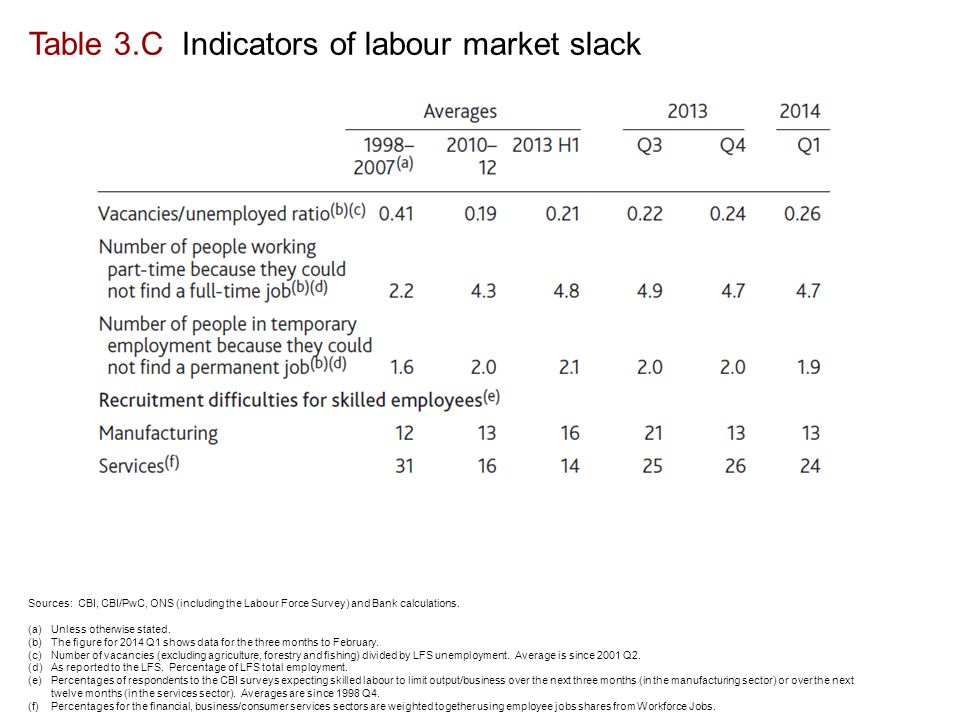 Table 3.C Indicators of labour market slack Sources: CBI, CBI/PwC, ONS (including the Labour Force Survey) and Bank calculations.