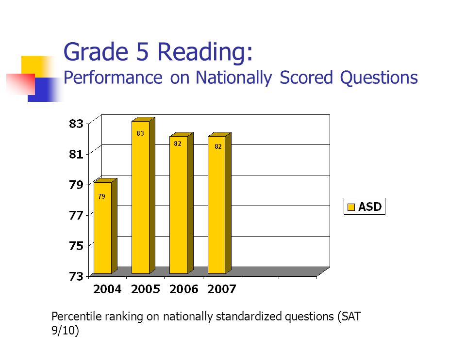 Grade 5 Reading: Performance on Nationally Scored Questions Percentile ranking on nationally standardized questions (SAT 9/10)