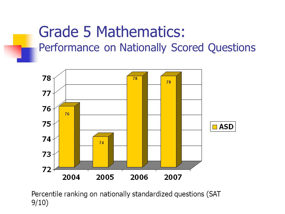 Grade 5 Mathematics: Performance on Nationally Scored Questions Percentile ranking on nationally standardized questions (SAT 9/10)