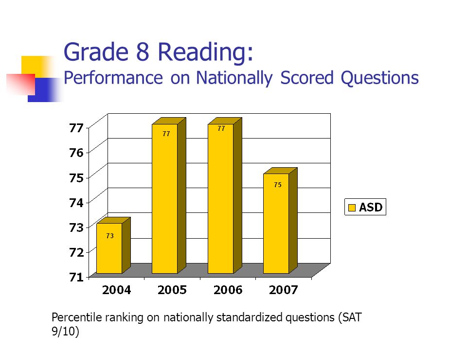 Grade 8 Reading: Performance on Nationally Scored Questions Percentile ranking on nationally standardized questions (SAT 9/10)