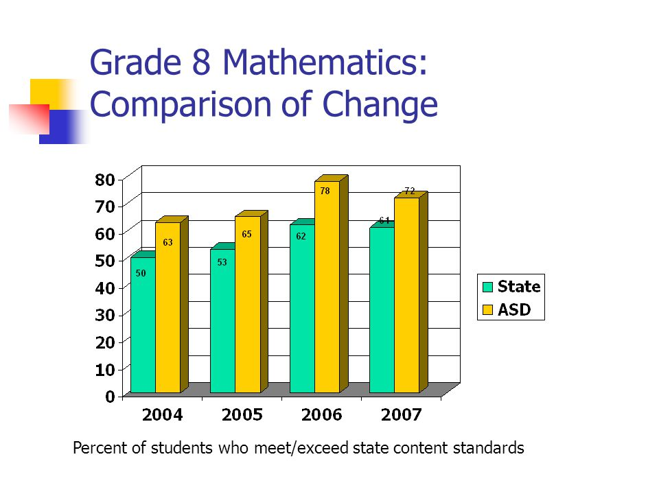 Grade 8 Mathematics: Comparison of Change Percent of students who meet/exceed state content standards