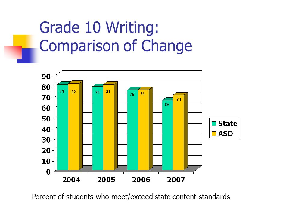 Grade 10 Writing: Comparison of Change Percent of students who meet/exceed state content standards