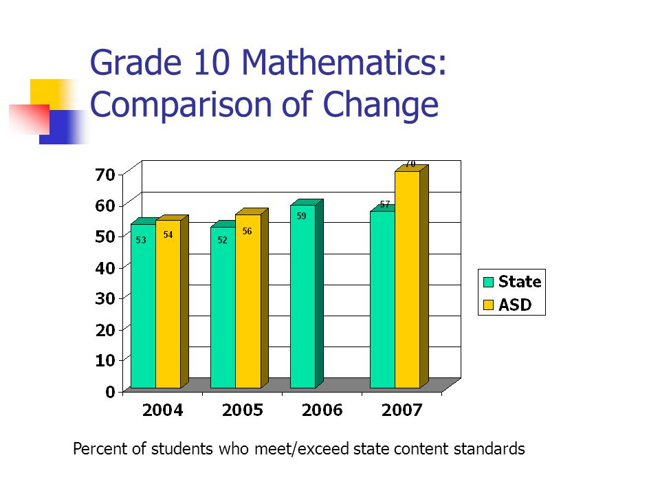 Grade 10 Mathematics: Comparison of Change Percent of students who meet/exceed state content standards